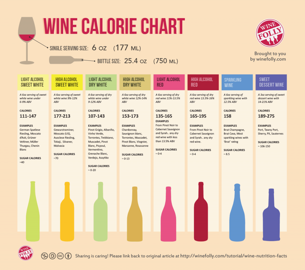 Best Types of Wine for Paleo/Primal Dieters